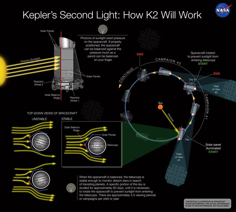 Figure 1. A diagram of how Kepler will reorient to a new field of view for each campaign. Also shown is how the spacecraft will be balanced against radiation pressure by staying pointed within the ecliptic plane.