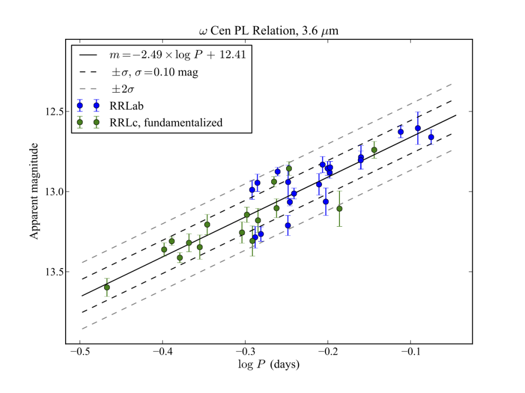 Logarithm of pulsation period vs. apparent magnitude for 36 RR Lyrae in 3.6 microns.