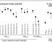 Figure 2. The rate that material could be delivered from Vega's cold outer disk to its hot inner disk by a system of five planets of various masses (shown as the numbers under each point). The right most six points are systems for which all five planets have the same mass.