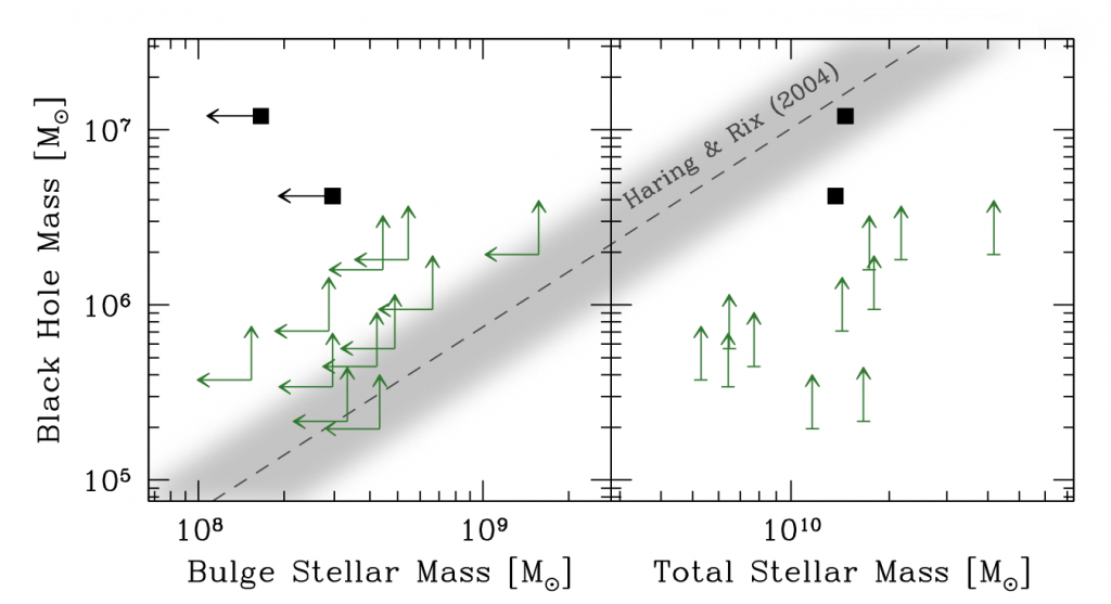 Figure 2: Black hole mass against the bulge mass (left) and total host galaxy stellar mass (right). The arrows represent the upper limits for certain calculations. The local relation between elliptical bulge/stellar mass and black hole mass is shown by the dotted line and the observed scatter shown by the shaded region.