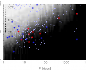 Planet detection probabilities for each star in the Tuomi et al. sample, as a function of planet mass and orbital period. The red dots correspond to planets around M dwarfs analyzed in this paper, while the blue and gray dots correspond to planets around other M dwarfs and planets around other types of stars, respectively.