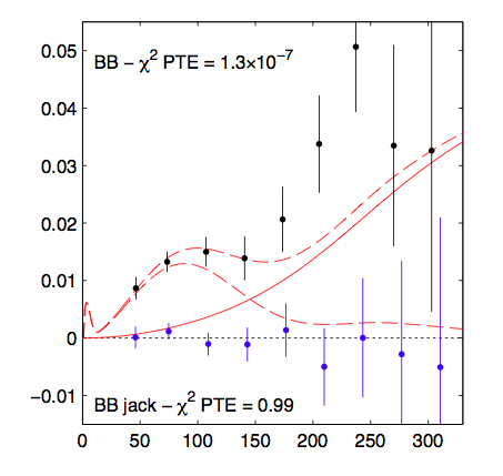 The key plot.  The black points are BICEP2 data, the red dashed curves are an r=0.2 model (lower) and r=0.2 plus lensing of the CMB (upper).  The solid red curve is the polarization expected from lensing of the CMB by intervening mass on the light's path to us.