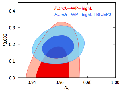 Planck constraints on r without (red) and with running of the scalar spectral tilt. BICEP2 measurements have been added into the blue confidence ellipses.  These curves represent 68%, and 95% confidence contours; the larger ones within each color are 95%. Allowing this running is one way to resolve the tension between BICEP2's value of r and Planck's constraint.