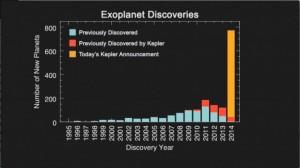 exoplanetdiscoverieshistogram-640x360