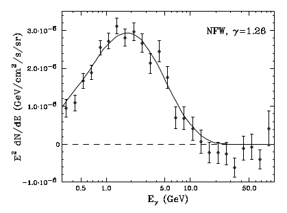 The measured energy spectrum of the photons that come from dark matter annihilation near the Galactic Center. The solid line is the expected spectrum from a dark matter particle of mass ~35.25 GeV annihilating into bottom quarks for comparison. Figure 5 of Dalyan et al.