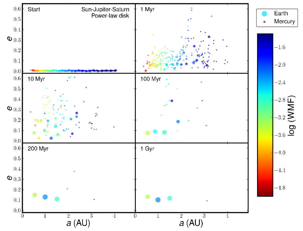 Figure 3 from Quintana and Lissauer (2014) - the results of one of the simulations.  The x and y axes show the semi-major axes and eccentricities of the bodies, the symbol size is proportional to the size of the body, and the color coding denotes how much water each body has.  Each panel shows a different time step in the evolution of the simulation from the initial conditions at time zero (top left) to a fully formed planetary system at 1 billion years (1 Gyr, bottom right)