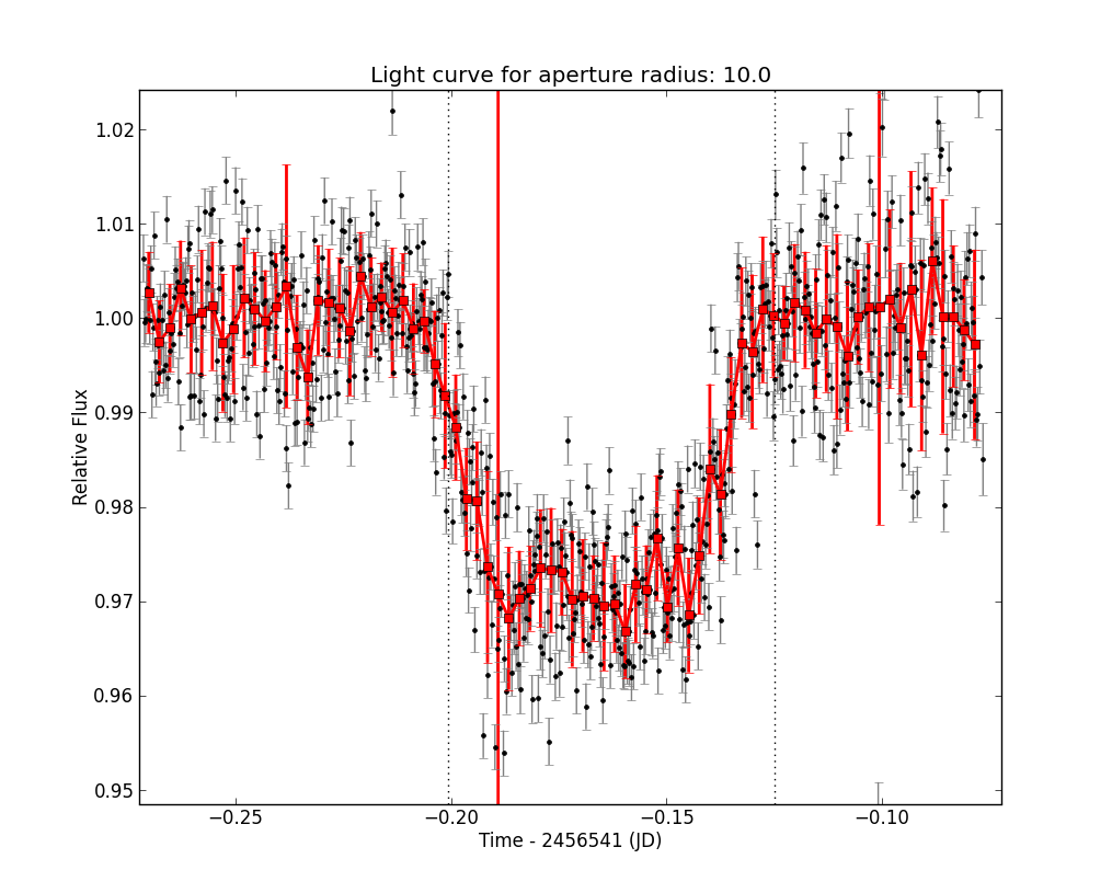 Light curve produced by OSCAAR of WASP 52-b's September 5th transit.