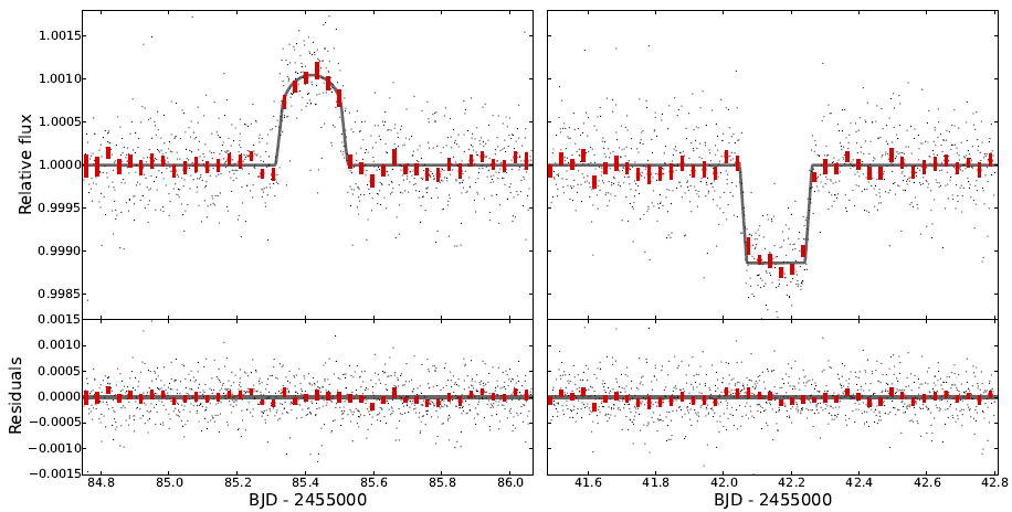 Figure 1. The Kepler data are shown in small black points, and then again binned together in red. The gray curve shows is the authors' model light curve. The left panel displays the magnification and the right panel displays the occultation.