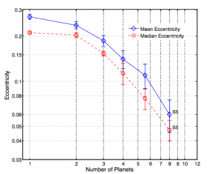 "Figure 1: Mean and median eccentricities in RV exoplanet systems and the solar system as a function of multiplicity (number of planets in the system). As the number of planets increases, eccentricity decreases. The plateau in eccentricity at low multiplicity may be due to contamination of the one-planet data with higher-multiplicity systems. The ""SS"" denotes solar system planets."