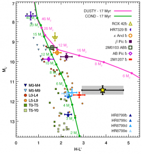 Figure 2 - Color - magnitude diagram of HD 95086 b (yellow star) compared to other exoplanets, M, L, and T dwarfs, and evolutionary models.  Figure from Galicher et al. (2014).