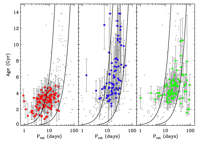 Ages from asteroseismology plotted against rotation rates for the sample of 310 oscillating stars. The groups are the same as in the previous figure. Solid black curves represent a previously-derived period-age relationship for cool main-sequence stars. As expected, the cool main-sequence stars (blue) in the authors' sample fall between these lines. However, hot stars (red) and subgiants (green) have their own trends, and it would be incorrect to adopt the same period-age relation for all stars.