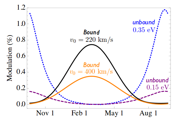 The modulation of the neutrino detection signal.