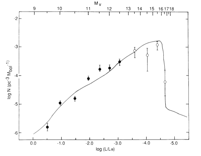 Figure 1: The luminosity distribution of white dwarfs.