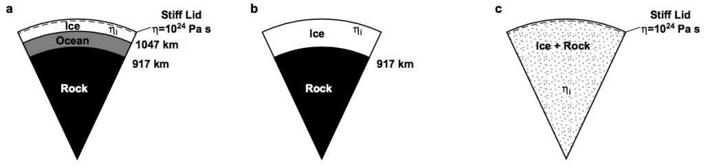 Three simplified models for Pluto's interior. A) Solid, icy crust, a liquid ocean, and a rocky core. B) Solid, icy crust directly above a rocky core. C) Uniform-density interior comprised of a homogenous ice/rock mixture.