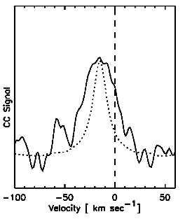 Fig. 2: The solid line shows the measured signal from β Pic b, blueshifted by its orbit. The dotted line shows the signal that would be detected by a non-rotating planet on the same orbit.