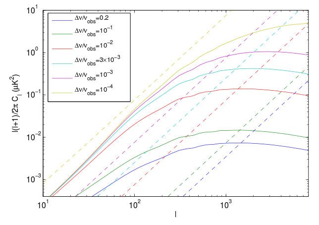 The clustering function of CO emitting galaxies (solid lines) for different scenarios... Figure 1 from Breysse et al.