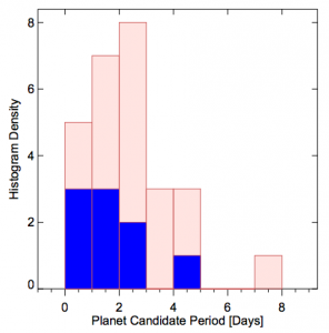 Figure 1 - Histogram of the super-Earth sample with (blue) and without (red) occultation signals detected vs. orbital period in days.  The frequency of occultations seen decreases with orbital period as expected. FIgure 1 from Demory (2014).