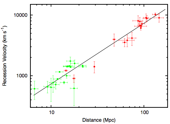 This shows the expansion rate measurements of this method (red) compared with the Hubble Space Telescope Key project (green).  The plot has recession velocity (speed something is moving away from us) on the vertical axis and distance on the horizontal axis. Note that both green and red points are well-fit by a straight line, meaning they are consistent with each other, and that both have similar error bars.  But, the red points (from the AGN method) are at about twice the distance of the green points!
