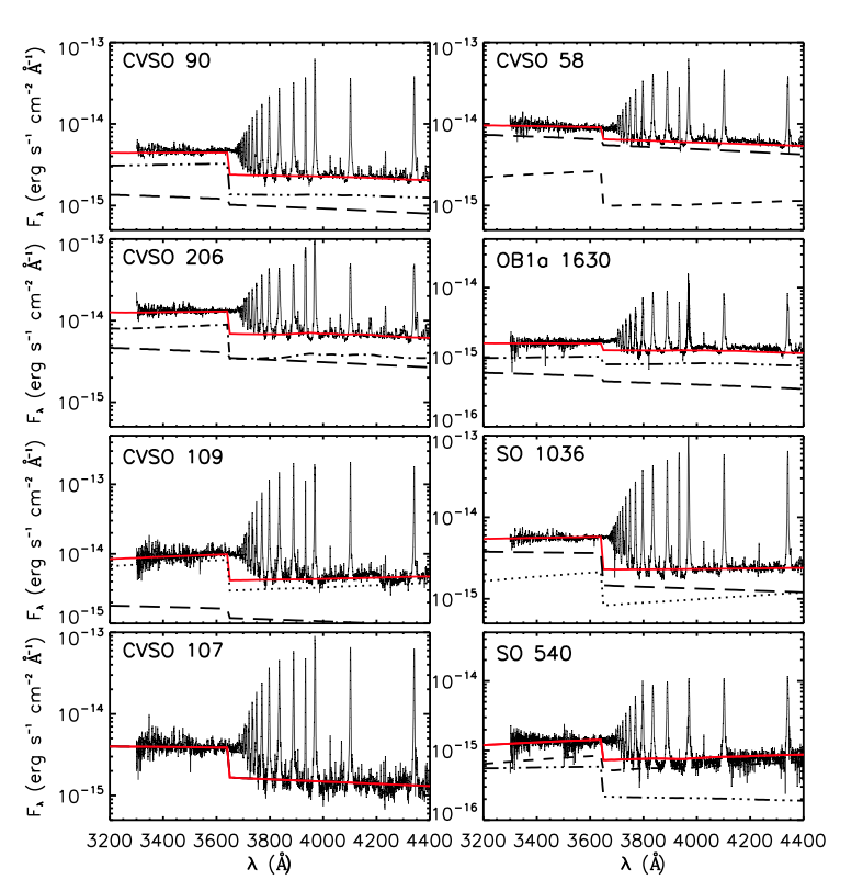 Figure 1: Templates fit to the spectra