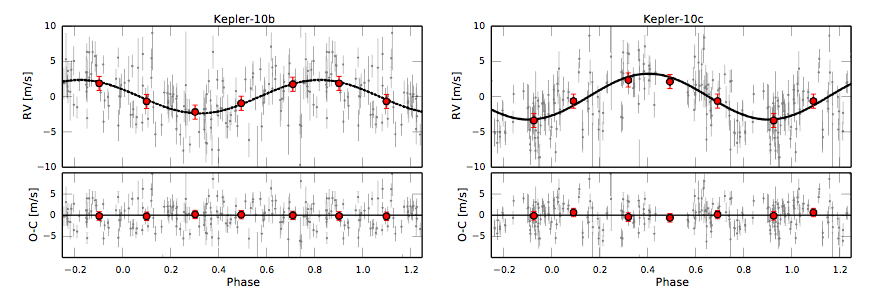Fig. 2: Radial velocity observations of Kepler-10b and c, as measured by HARPS-N. The black line shows the best-fit solution.