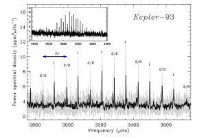 Figure 2. The power spectrum of Kepler 93. The main panel shows a close-up of the most dominant oscillation modes. The inset panel shows the full power spectrum. The oscillation modes are labelled according to their angular degree,l. The large frequency separation, delta nu, is the separation between adjacent l=0 modes. The black and grey curves show the results of two different smoothing filters applied to the light curve before the power spectrum was calculated.