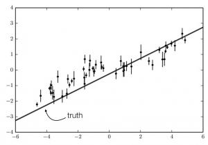 Our observations. The data are drawn from a model that is a straight line (shown on the plot) with correlated noise included.