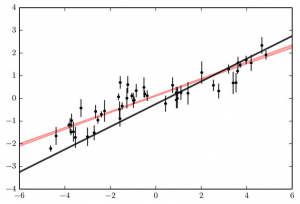 Same as the previous figure, with the 1-sigma range for the best-fitting line to the data shown in red. Clearly, the correlated noise has caused us to underestimate our uncertainties.