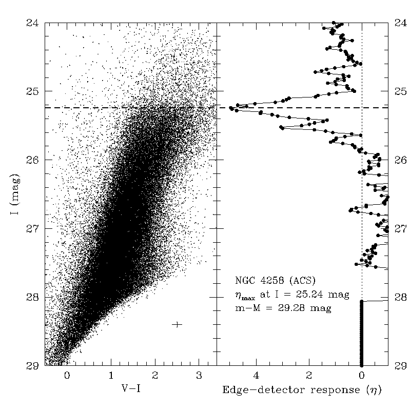 Figure 2. The CMD of NGC 4258, a spiral galaxy 7 Mpc away, is shown on the left panel. The blue points represents stars and there is a discontinuity in the abundance of bright red stars in the top right corner, which corresponds to the tip of the red giant branch. The panel on the right shows the result of filtering the data looking for this discontinuity. From Mager, Madore & Freedman (2008)