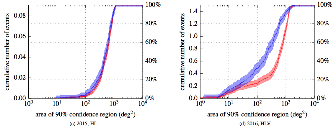 Figure 2: The angular size of the region LIGO/Virgo estimates must be searched to find the source with 90% confidence. The left panel (c) represents 2015, when only LIGO's two detectors are in use. The right panel (d) represents 2016 when Virgo joins them.