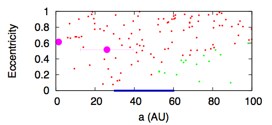 Fig. 1: Final eccentricities and semimajor axis of the surviving planets (big purple dots) and planetesimals (red and green dots). The blue line shows the initial distribution of planetesimals. The red dot planetesimals are on planet-crossing orbits and will soon be ejected. The green dot planetesimals are on stable orbits.
