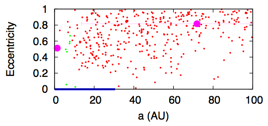 Fig. 2: Same as Fig. 1, but in this simulations the outer surviving planet has a very high eccentricity and ejects most of the planetesimals.