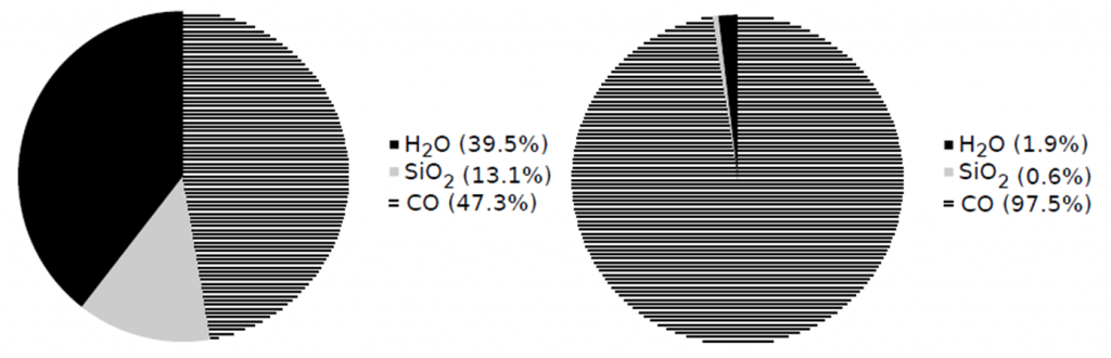 Pie charts showing the mass fractions of solid material just outside the CO ice line at the start of the authors simulations (left, before the ice line phenomena takes place), and 100,000 years later (right, at the time when the ice giant planets are forming). Note how effectively the ice line concentrates solid CO. (From Figure 4 of the paper).