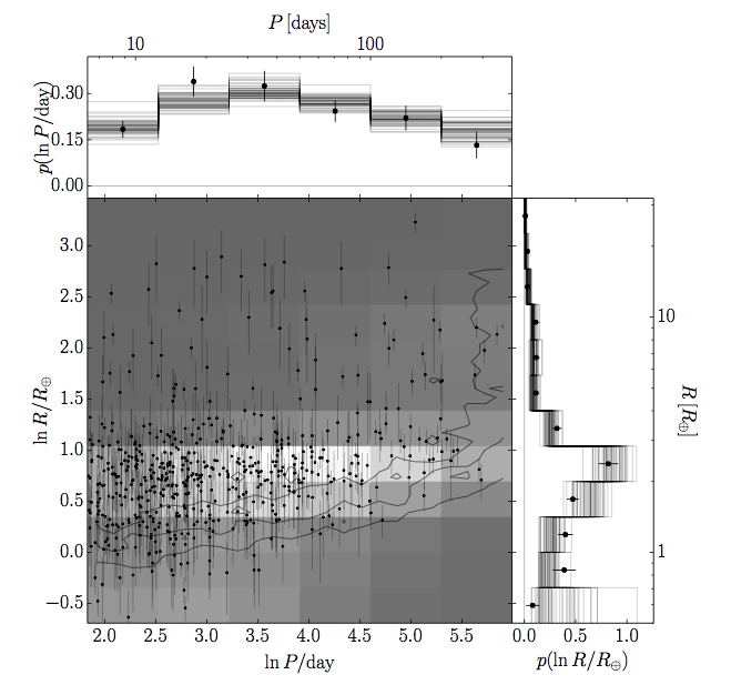 Figure 2. The same as figure 1, except with real exoplanet data. There is no red line in this case because the true distribution is unknown.