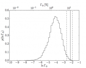 Figure 3. The rate density of Earth-like planets per natural-logarithmic unit. The Histogram shows their posterior probability distribution and the solid line shows the result of Petigura et al. with dashed 1 sigma uncertainties.