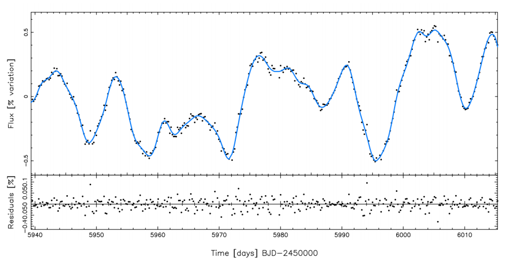 Stellar rotation observed by Haywood et al. The authors observed the star for 75 days and detected significant photometric variability, which they attribute to starspots passing across the surface of the star.