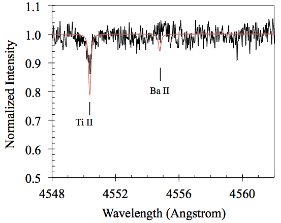 Figure 2 (Jura et al. 2014). Spectrum of the polluted white dwarf GD 362 in the vicinity of the Ba II spectral feature. Black lines are data and the red lines are a model with the maximum amount of barium consistent with the observation. GD 362 is accreting rocky planetesimals, but they are not sufficiently enriched in barium to argue that they contain a significant amount of continental crust from a planet with plate tectonics.