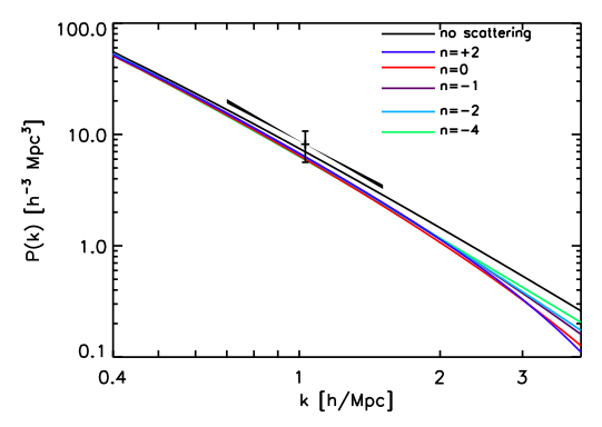 The colored curves describe different velocity dependences of the scattering strength; it is scaling as v to the nth power.  The horizontal axis, k, is a measure of how separated two points in space might be; larger k corresponds to smaller physical separation.  The vertical axis describes how correlated two points separated by a scale 1/k are; higher number mean more correlation.  The one point with error bars shows that most of the models the authors consider are not very favored by the data. The black dots around the error-barred point show the slope of the correlations the data allows; it also is not very compatible with the models considered.