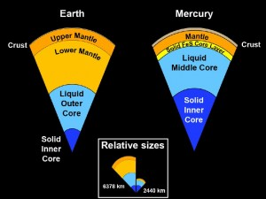 mercury core