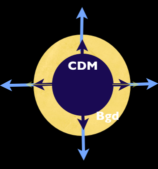 The CDM, (cold dark matter, dark blue) is over dense, and therefore expands more slowly than the background universe in light yellow (with light blue arrows).  Thus from the perspective of an observer comoving with the background Universe's expansion, the CDM appears to contract.  But it is harder for the CDM to accrete matter because the background's expansion is pulling matter in the opposite direction.