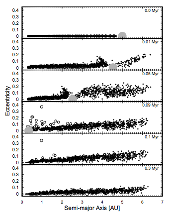 Snapshots of the dynamical evolution of protoplanetary bodies in the presence of a migrating super-Earth. In this case, a fast-migrating super-Earth does no major damage on the distribution of protoplanetary bodies.