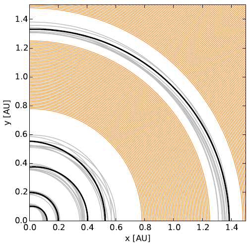 Figure 3: Results of the author's dynamical stability analysis of the Tau Ceti system. Black lines are the initial orbits of the five planets, and gray lines show how the orbits vary over the course of the simulation. Orange lines show the regions where debris particles are stable. From Figure 8 of the paper.