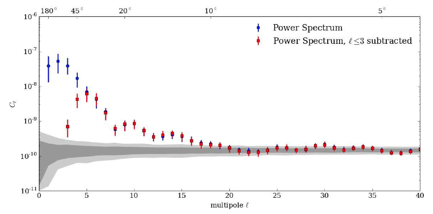 Power spectrum of cosmic ray intensity map from the HAWC measurements.