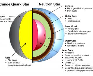 Peeling apart a neutron star
