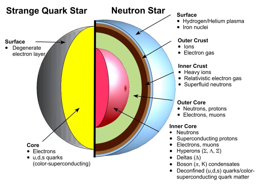 quark-neutronstar