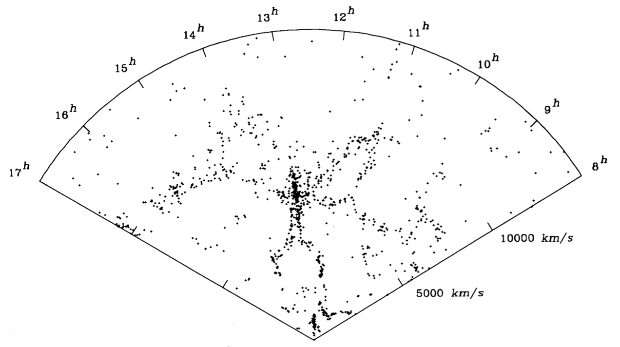 From the study by de Lapparent et al. 1986. Observed velocity (from the redshift) vs. right ascension. The dots represent 1100 galaxies.