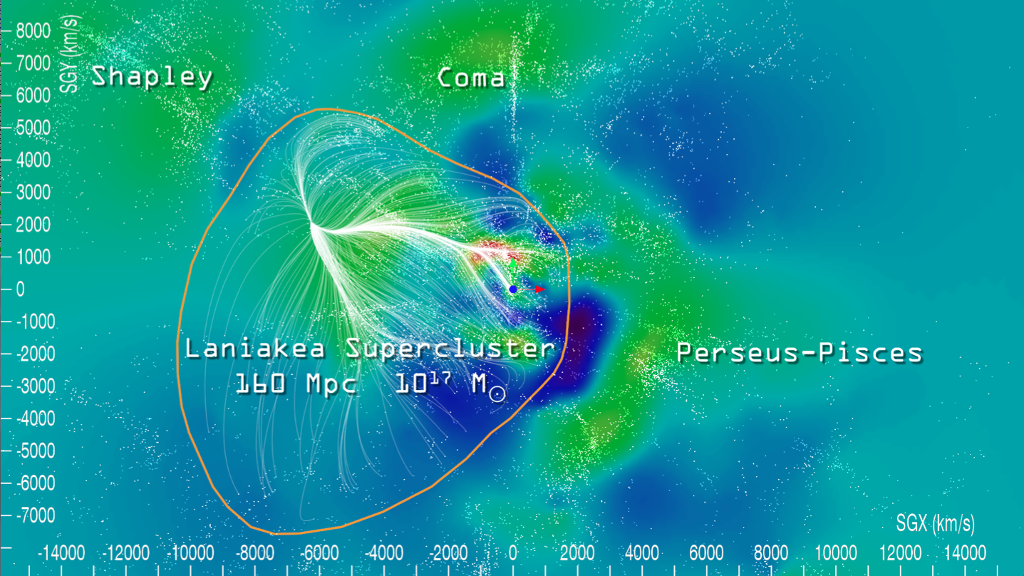 Figure 2: From Tully et al. 2014. This shows a single plane sliced through the center of the nearby universe. The colors represent matter densities, as reconstructed from peculiar velocities (blue represents a void, green an overdensity). The white streamlines are traced through the field of peculiar velocities. And the orange line shows the boundary between diverging flows.