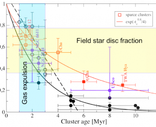 Rethinking the Planet Formation Deadline