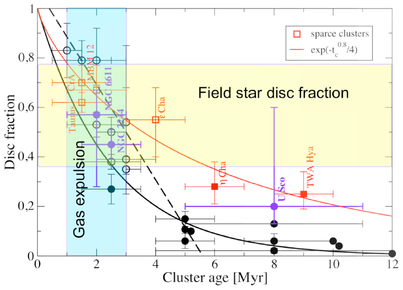An updated version of Figure 1, now showing a longer protoplanetary disk lifetime (red line) when sparse clusters and stars at the edges of clusters are included. The authors note that this is still an underestimate of the disk fractions and of the average disk lifetime.