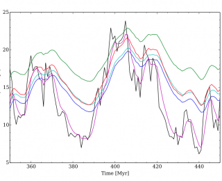 Measuring Galaxy Star Formation