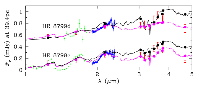 Fig 2: Comparison of model spectra with data for planets c and d. The different data sets are shown in green, red, and blue (which indicates the GPI data). The best atmospheric cloud model is shown in black. The best model fit with a varying planet radius is shown in magenta.